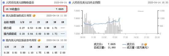 美元指数弱势震荡 在岸人民币收报7.0605贬值116点_EXT