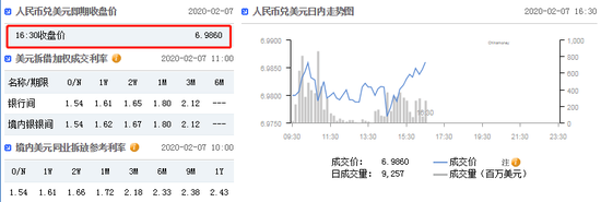 美元指数延续升势 在岸人民币收报6.9860贬值164点|外汇社交平台