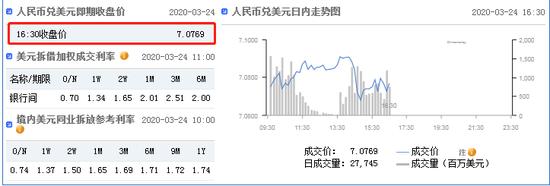 美元指数弱势延续 在岸人民币收报7.0769升值418点