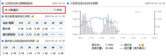 美元指数升势延续 在岸人民币收报7.0745贬值128点-beneforex宝富国际