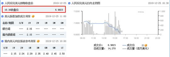 美指持续震荡 在岸人民币收盘报6.9823升值252点_英伦金融官网