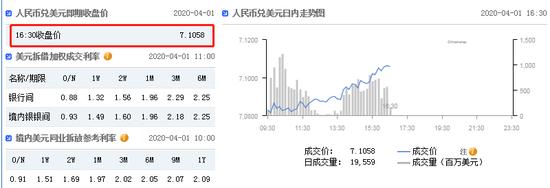 美元指数持续拉升 在岸人民币收报7.1058贬值127点|外汇返佣网通汇国际