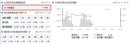 美元指数拉升站上100 在岸人民币收报7.0764贬值19点|模拟外汇交易平台