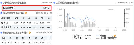 美元指数继续走弱 在岸人民币收报7.0748升值107点|外汇交易员