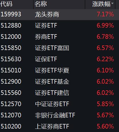 【ETF投资日报】11只券商ETF涨疯了,霸榜产品选哪个?(干货来了)