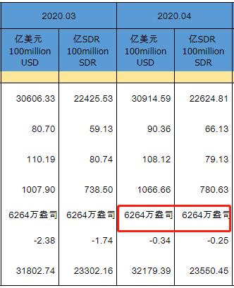 中国4月末黄金储备报6264万盎司 与上个月持平,黄之峰