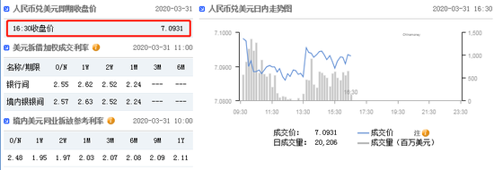 美元指数升势延续 在岸人民币收报7.0931升值39点|福汇平台