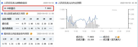 美元指数持续拉升 在岸人民币收报7.0903升值74点-Colmex Pro