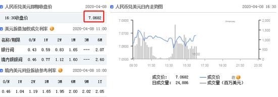 美元指数小幅上涨 在岸人民币收报7.0682贬值132点|武汉一酒店大楼坍塌