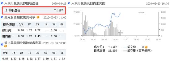 美元指数短线拉升 在岸人民币收报7.1187贬值526点,镑美外汇开户