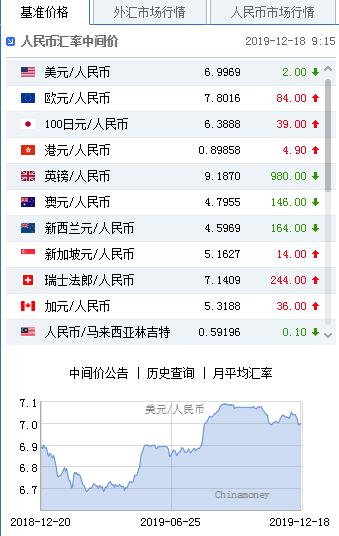 美元指数小幅回升 人民币中间价报6.9969上调2点+高汇外汇