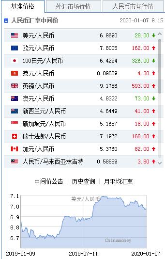美元指数延续震荡 人民币中间价报6.9690上调28点,高朋金融