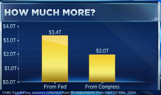 调查:美经济全面复苏要两年 仍需投入数万亿美元抗疫_交易大赛