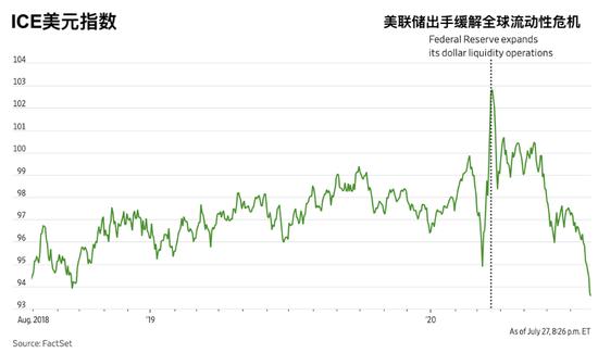 强势黄金必然逼出弱势美元吗?负相关性并非一成不变,网络外汇交易平台
