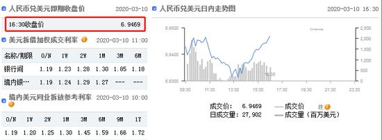 美元指数跌势暂止 在岸人民币收报6.9469升值30点,捷凯财富外汇返佣网