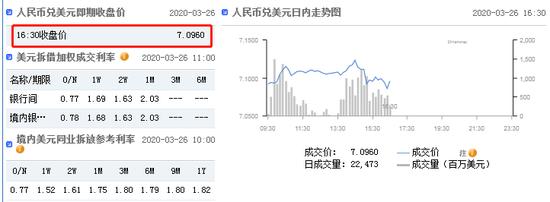 美元指数持续走弱 在岸人民币收报7.0960升值49点-鄂尔多斯b股