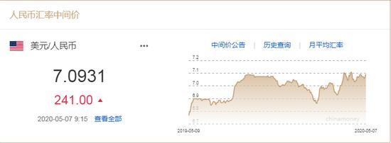 美元指数站稳100 人民币中间价报7.0931下调241点_顺差