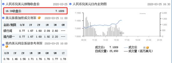 美元指数持续下挫 在岸人民币收报7.1009贬值240点_战略配售基金