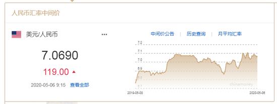 美元指数破百 在岸人民币收报7.0959贬值440点,sto世透国际