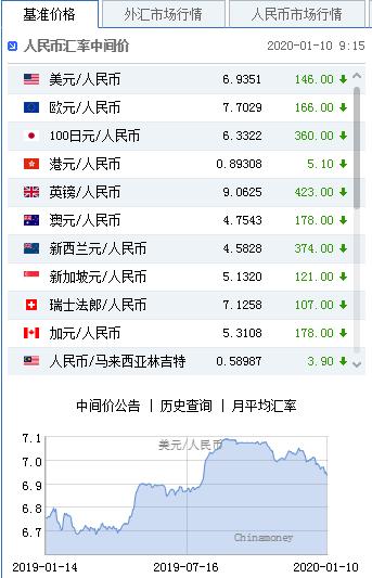 美元指数升势暂止 人民币中间价报6.9351上调146点|外汇交开户