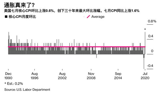 通胀真来了?美国七月CPI涨幅高出预期一倍+纽卡斯