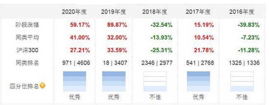 易方达成立半年的基金,跑输市场平均水平 刘武却再推新基