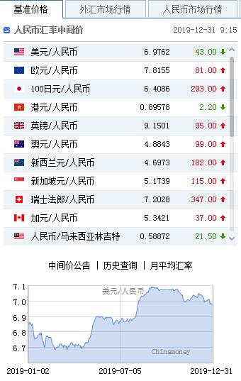 美元指数持续走弱 人民币中间价报6.9762上调43点 外汇换算器