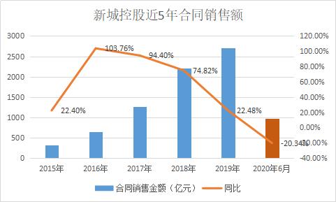 新城悦服务高增长背后:重度依赖新城控股 高溢价收购