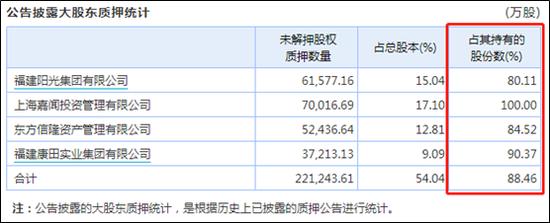 阳光城大股东股权质押超八成 会成为下一个泰禾吗?