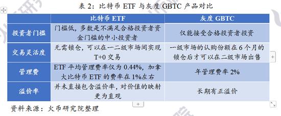 【火币研究院】北美首支比特币ETF的市场效应分析与展望 投资者_新浪财经_新浪网