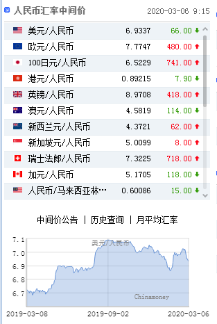 美元指数继续走弱 人民币中间价报6.9337上调66点,fb市值蒸发千亿