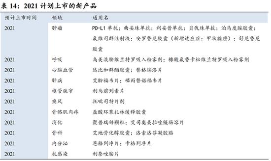 中国生物制药:肝病药受采集影响 肿瘤板块能否放量?