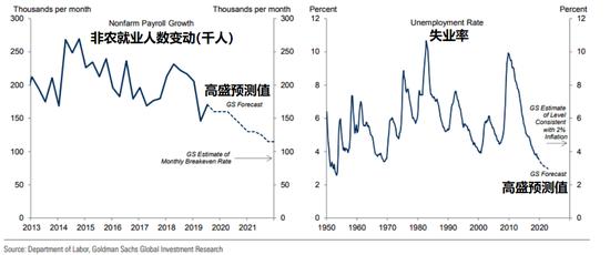 来源:美国劳工部,高盛全球投资研究
