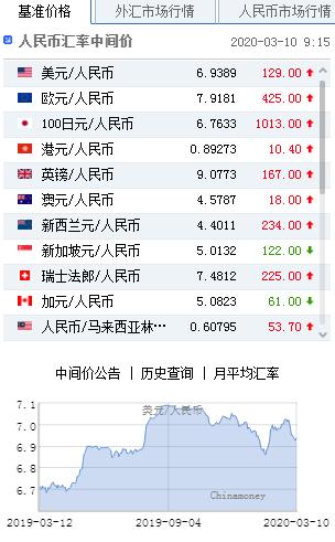 美元指数跌势暂止 人民币中间价报6.9389下调129点|原油走势