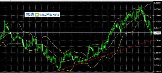 易信:市场短线观望情绪严重 兑现利润的操作令美元获益-n1