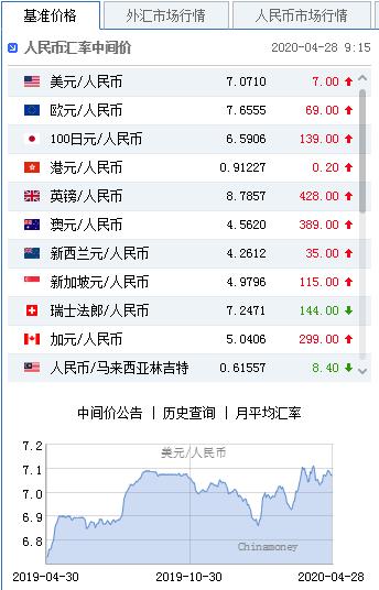 美元指数弱势延续 人民币中间价报7.0710下调7点_国内外汇官方平台