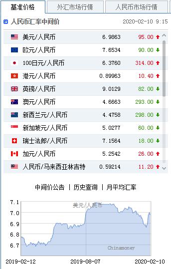 美元指数升势暂止 人民币中间价报6.9863下调95点,纸黄金行情