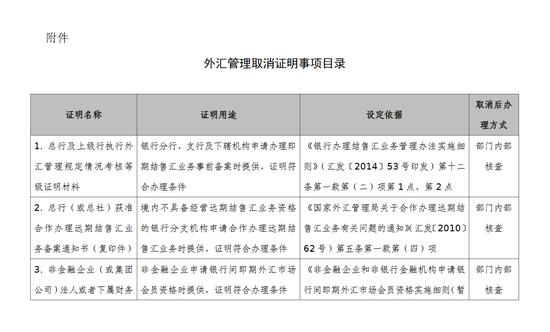 国家外汇管理局关于取消有关外汇管理证明事项的通知,外汇cci指标详解