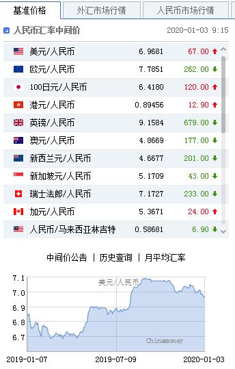 美元指数触底反弹 人民币中间价报6.9681下调67点 mt4软件下载