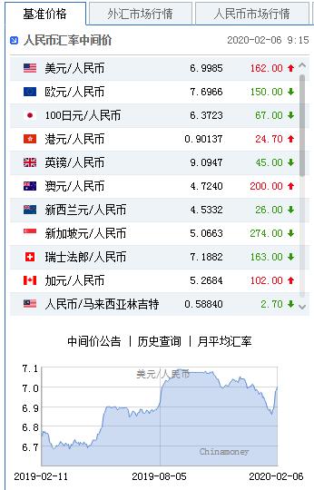 美元指数持续走强 人民币中间价报6.9985下调162点|狮子金融