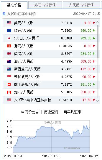 美元指数走弱 人民币中间价报7.0718下调4点+金道外汇交易平台