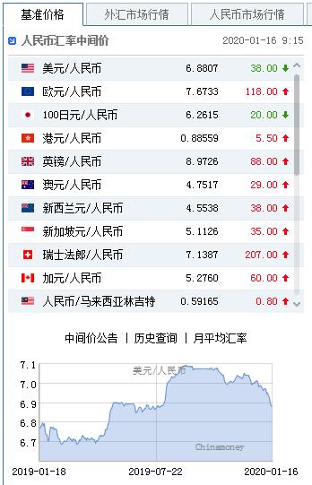 美元指数持续走弱 人民币中间价报6.8807上调38点+外汇顺势指标