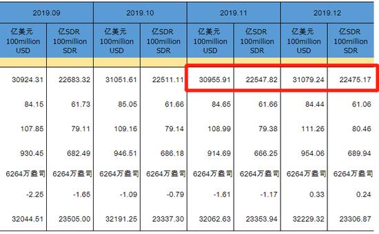 中国12月末外储报3.1079万亿美元 环比增加123.33亿,外汇日历