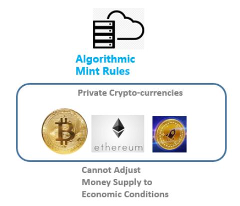 图5 算法控制铸币流程的私人加密货币无法控制货币供给