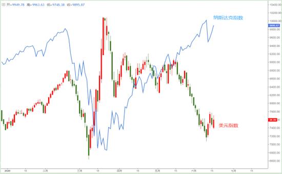 图1:2020年美元指数与美股走势对比