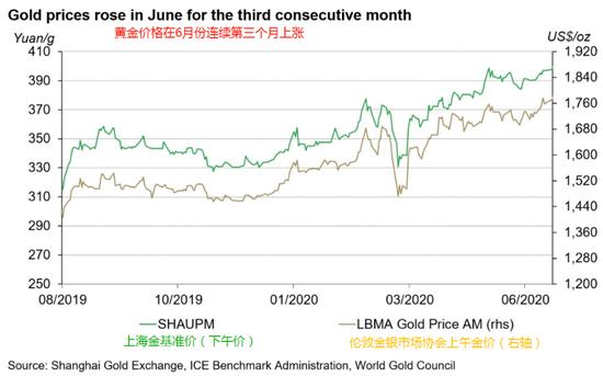 6月中国黄金市场:金价连涨、黄金ETF市场迅速扩张,1开