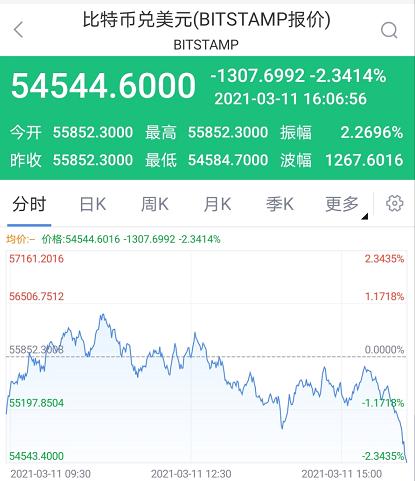 比特币日内跌超2% 火币、币安、OKEx官方微博均已无法显示_新浪财经_新浪网