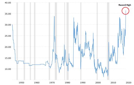 金油比已达到历史最高水平 已经超过金融危机时期