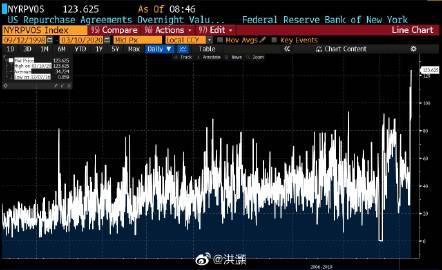 美国隔夜回购投标规模飙升至历史最高+外汇交易快速入门