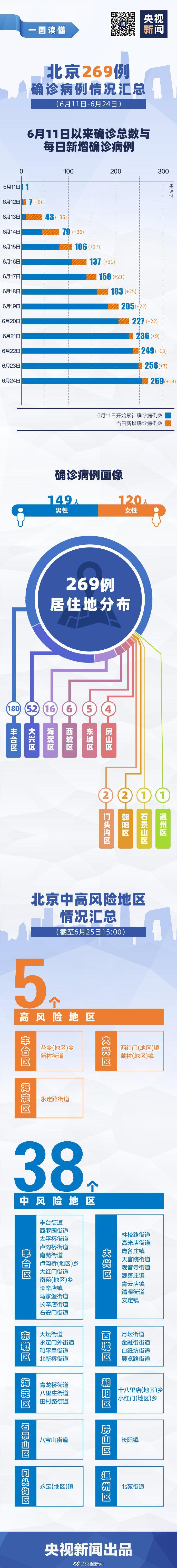 一图看北京14天新增269例确诊情况,股指期货直播间